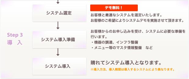 Step 3:導入